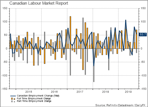 2. Canadian Labour Market Report