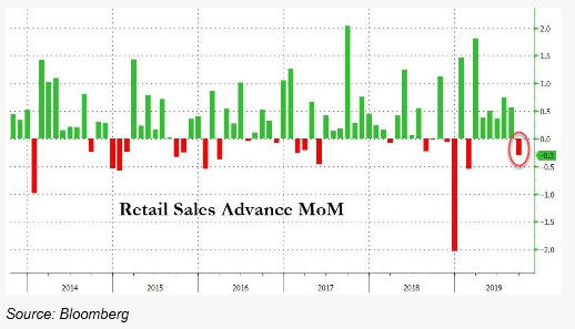 3. Retail Sales Advance MoM