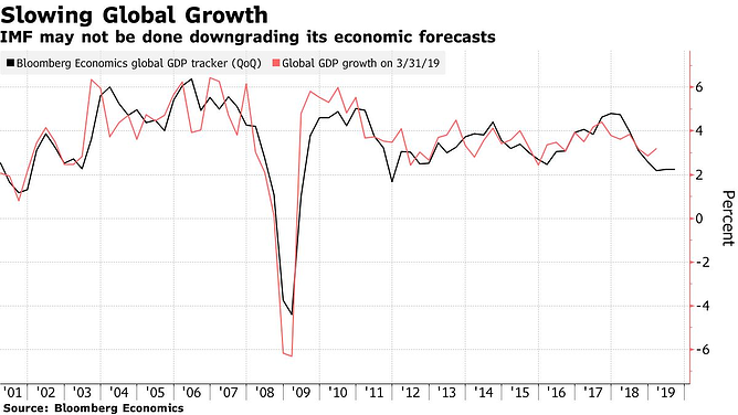 4. Slowing Global Growth