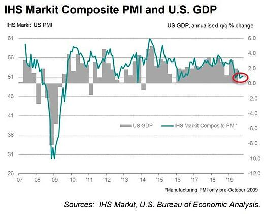 2. IHS Markit Composite
