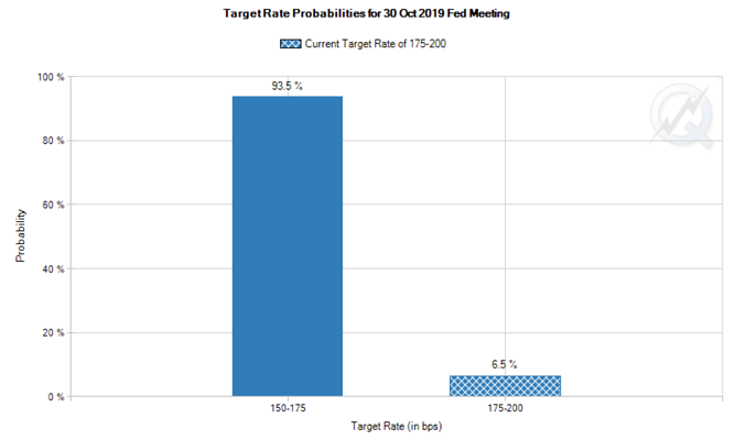 4. Target Rate Probabilities