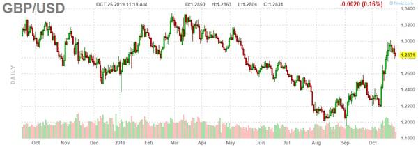 6. GBP USD