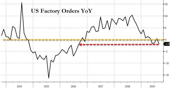 6. us factory orders yoy