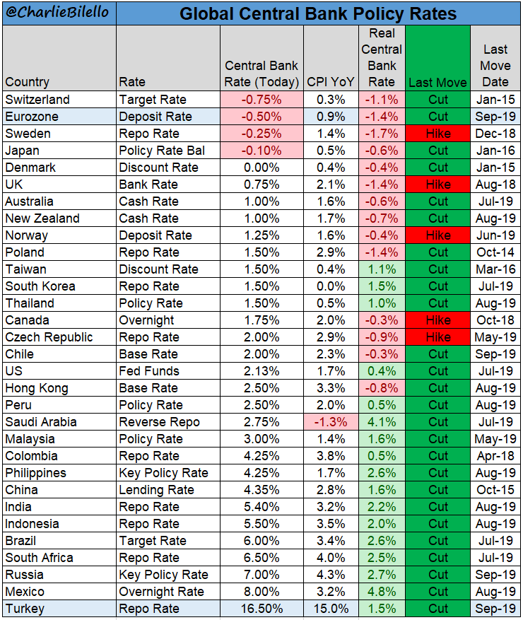 3. Global Central Bank Policy Rates
