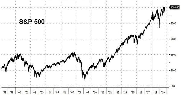 5. S and P 500
