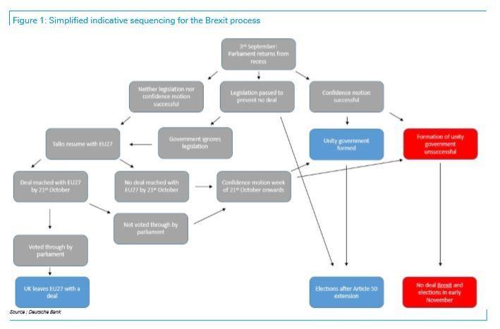 4. Brexit process