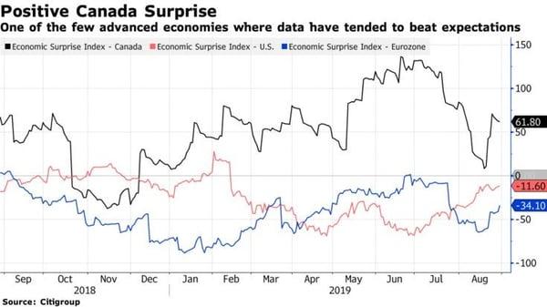 2. Positive Canada Surprise