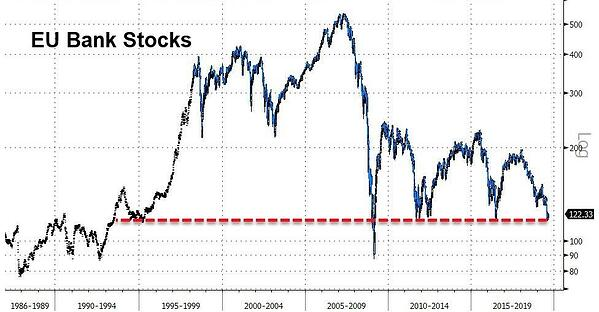 4. EU Bank Stocks