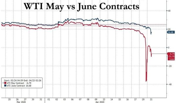 5. WTI may vs june