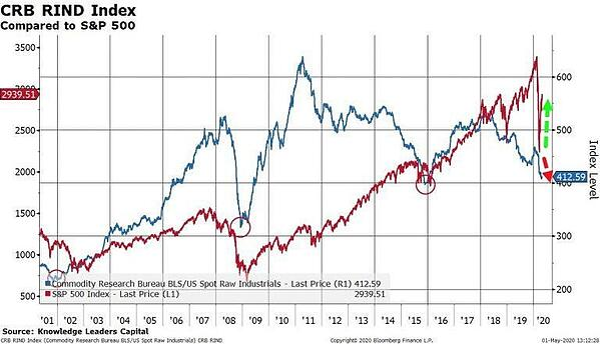 3 CRB RIND Index
