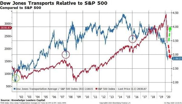 4. Dow jones exports