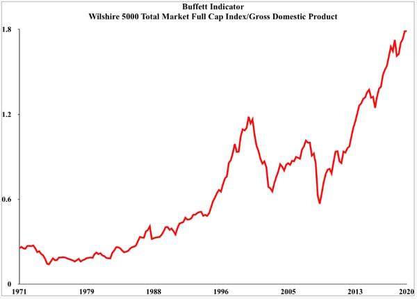 5. Buffett Indicator
