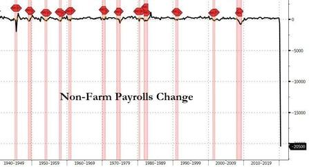 2. Non-farm payrolls change