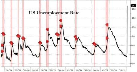 3. US Unemployment Rate