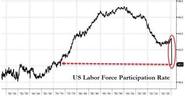 4. US Labour Force Participation Rate