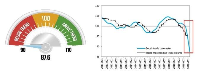 4. Decline in Trade