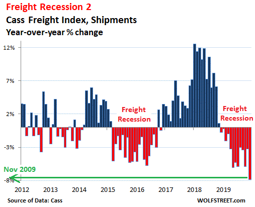 5. Freight recession