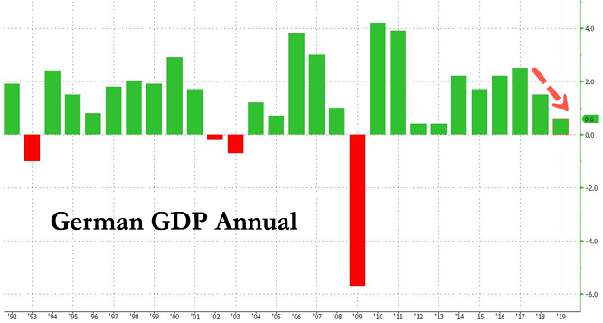 7. German GDP annual