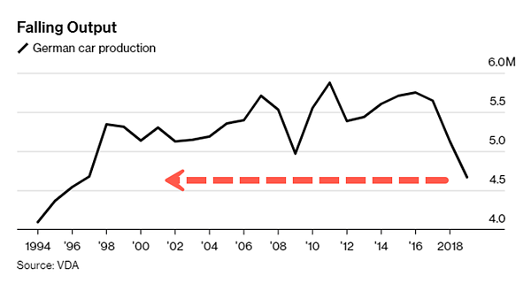 8. German car production