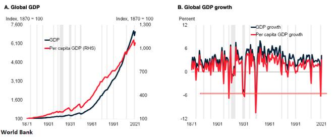 2. Global GDP