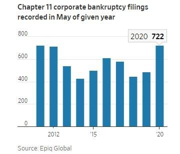 4. Ch 11 bankruptcy filings