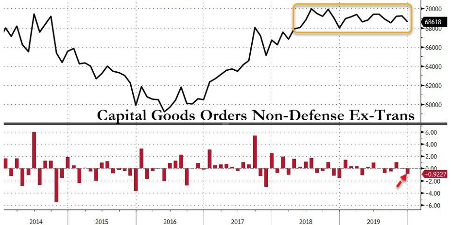 2. Capital Goods Orders Non-Defense Ex-Trans