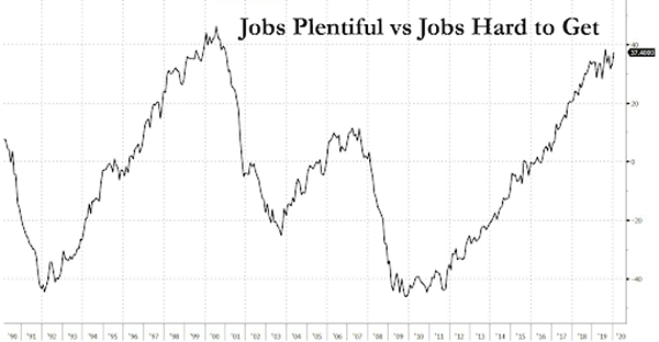 4. Jobs Plentiful vs Jobs hard to get
