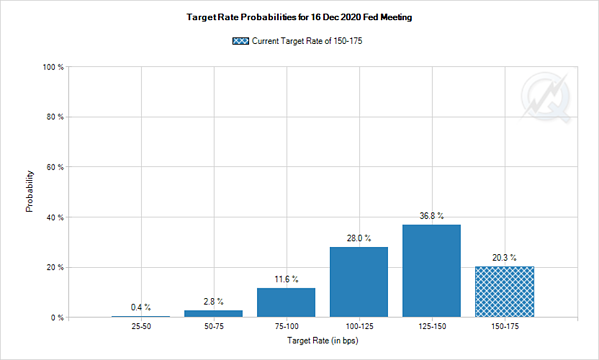 3. Target Rate Probabilities