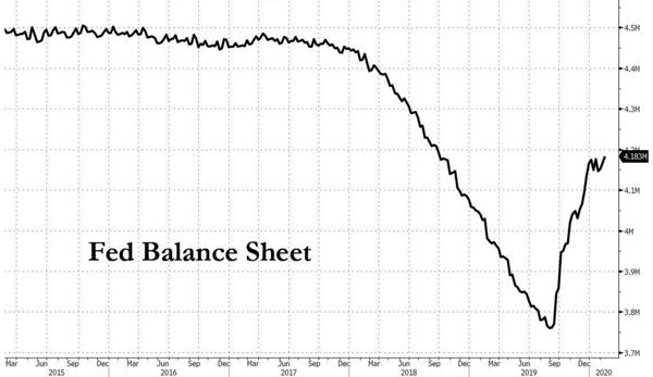 2. Fed Balance Sheet
