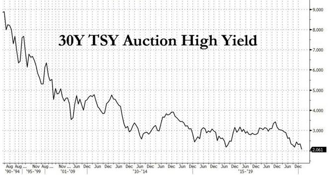 5. 30Y TSY Auction High Yield