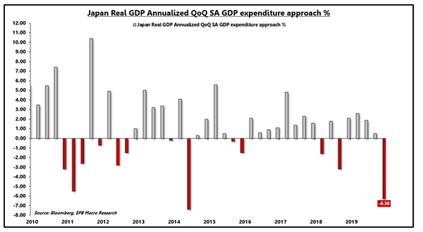 3. Japan Real GDP Annualized QoQ