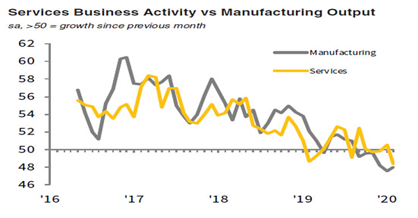 7. Services Business Activity vs Manufacturing Output
