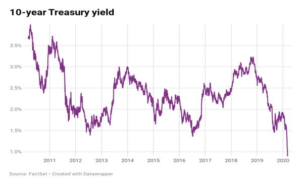 4 - 10 year treasury yield