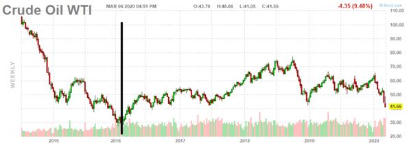 6 - crude oil wti