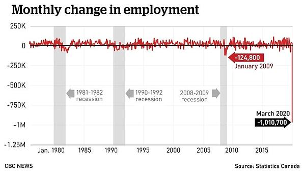 3. monthly change in employment