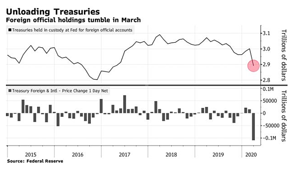 3. Unloading Treasuries