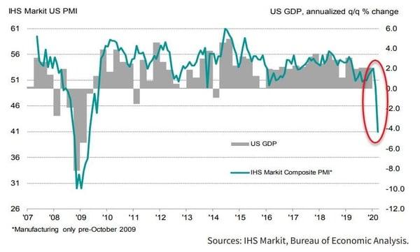 4. IHS Market US PMI