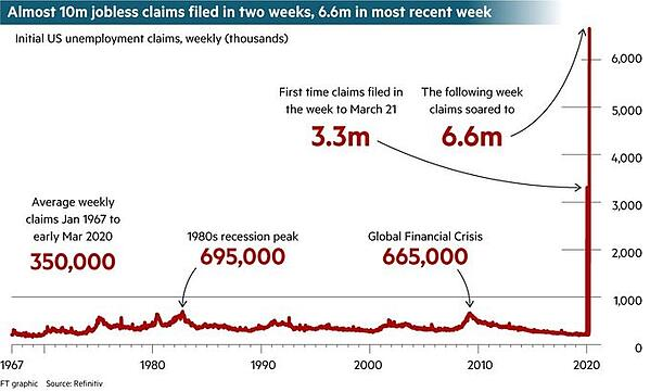 5. US Employment Claims