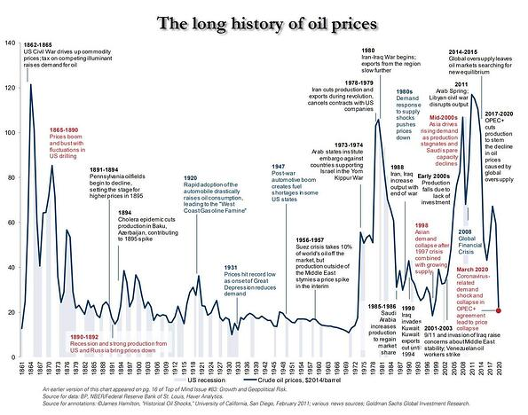 6. History of employment prices