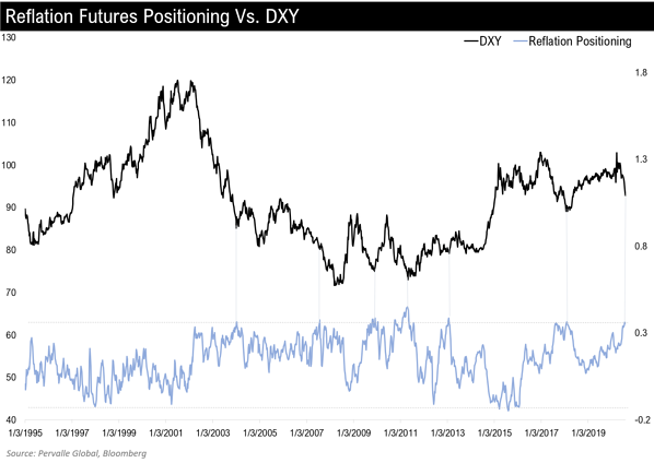3. Reflation Futures Positioning vs DXY