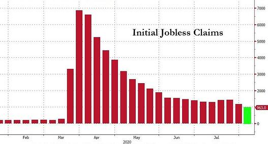 3. Initial Jobless Claims