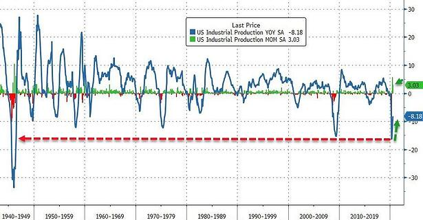 4. US Industrial Production