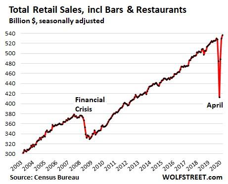 5. Total Retail Sales