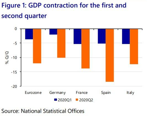 4. GDP contradiction