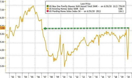 3. US Home sales chart