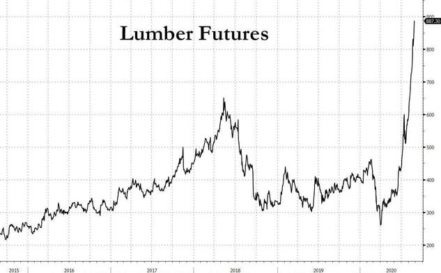 5. Lumber futures