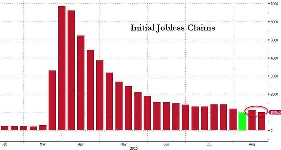 6. Initial jobless claims