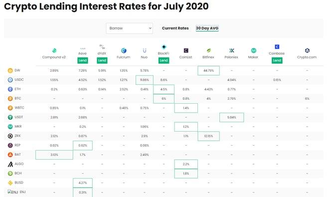 7. crypto lending interest rates
