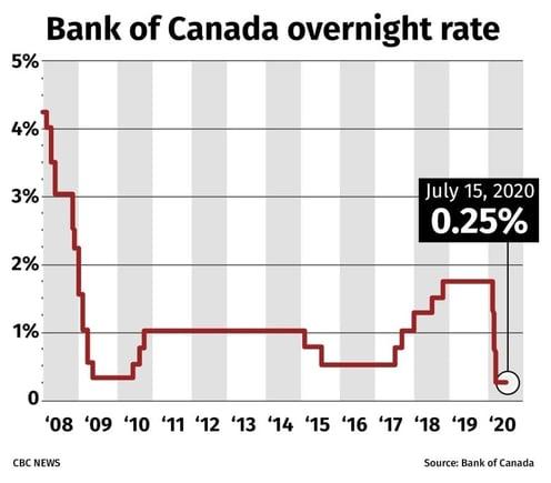 3. BoC Overnight Rate