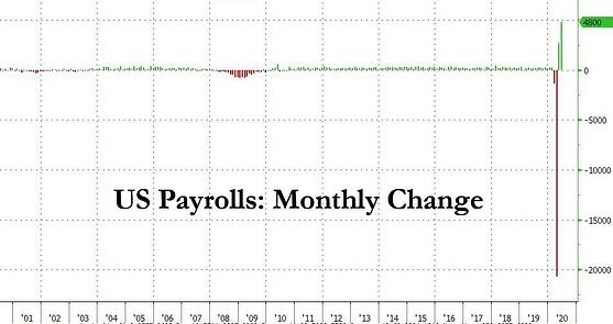 2. US payrolls monthly change